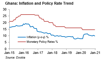 Downward trend in inflation could trigger policy rate cut in 1H-21
